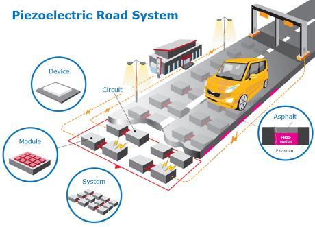 압전 발전장치의 도로 적용 개념도.jpg